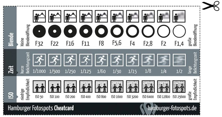 HamburgerFotospotsCheatcard